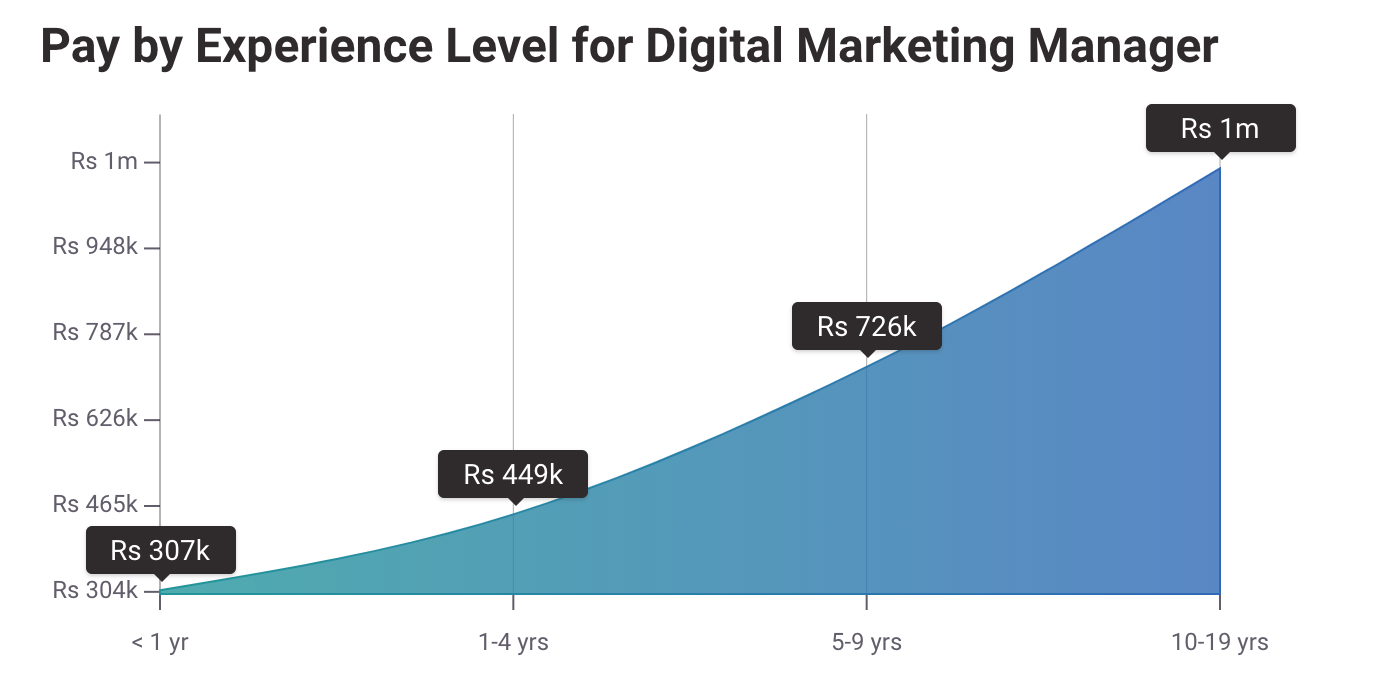 Digital Marketing Course in Bangalore | The Valley Bootcamp